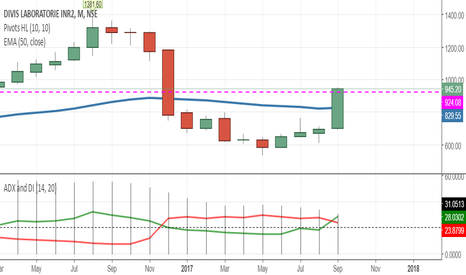 DIVISLAB: clear bullish breakout on the monthly chart