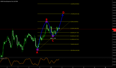 GBPJPY: GBPJPY still going higher