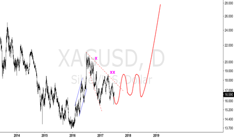 XAGUSD: XAGUSD - FUTURE PROJECTION