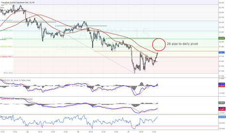 CADJPY: CADJPY looking for 92.07