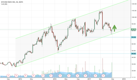 DY: DYCOM IND. touching trend channel - Long Entry