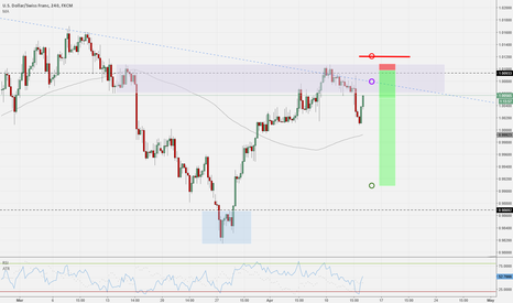 USDCHF: USDCHF - Chance to re-enter