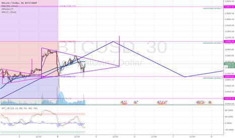 BTCUSD: Возможно, что еще один треугольник на восходящем тренде