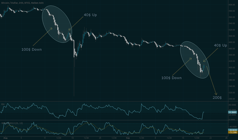 BTCUSD: Down to 200$