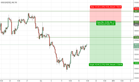 GOLD: GOLD SHORT on limit order (swing)