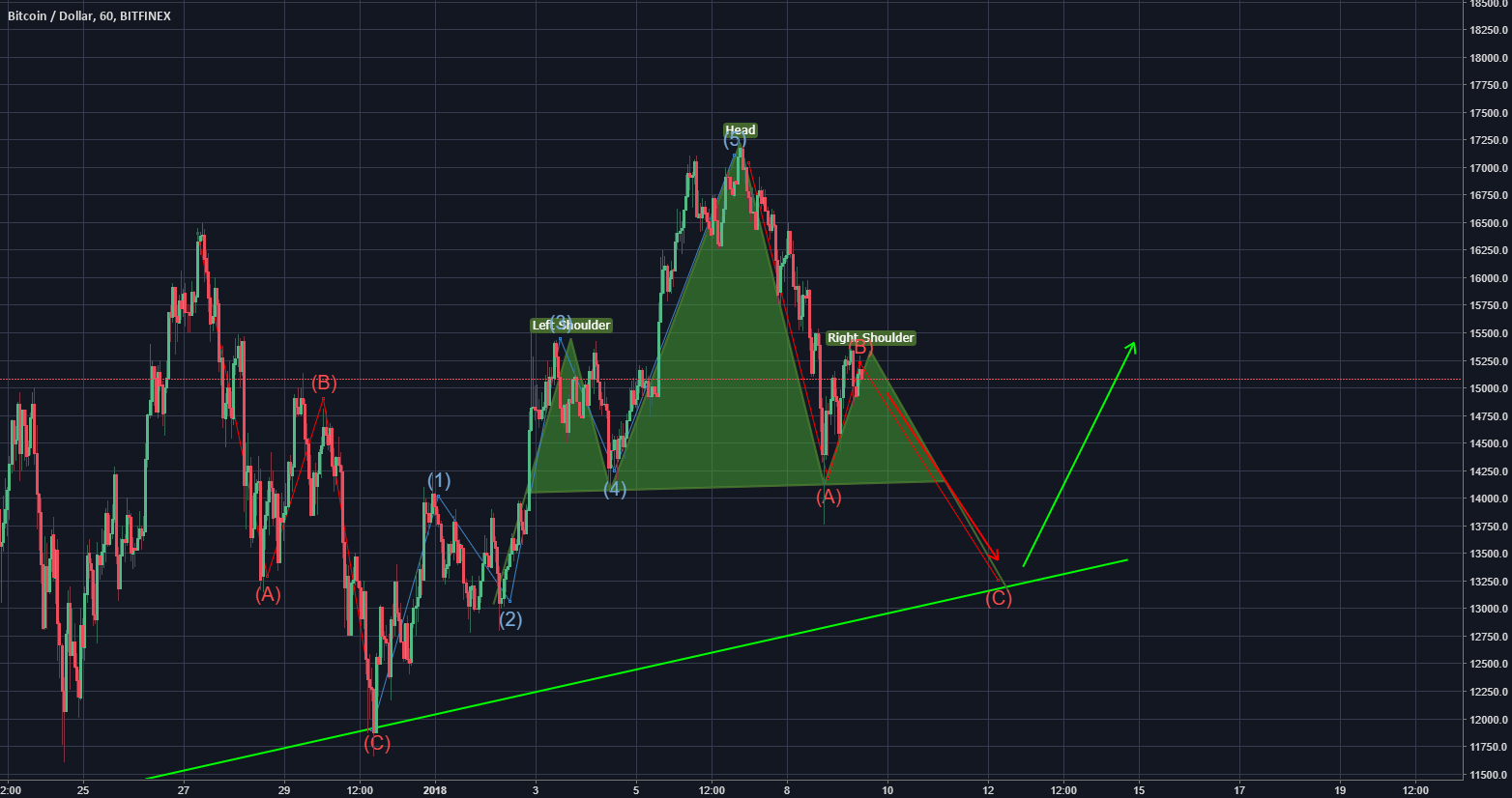 BTC head & shoulders