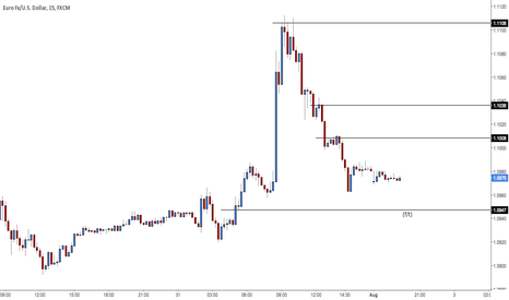 EURUSD: (F/T) Looking for that pop