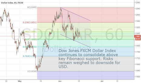 USDOLLAR: Risks remain to downside for Dow Jones FXCM Dollar Index