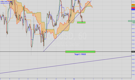 XAUUSD: XAU/USD Update