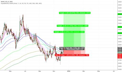 NHPC: NHPC S&P breakout
