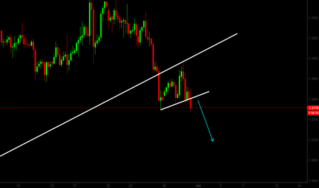 GBPUSD: 6. GBPUSD - we sell it right now!