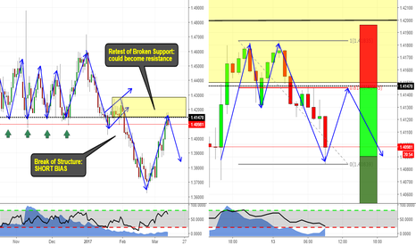 EURAUD: 2618 setup in a Trend continuation trade