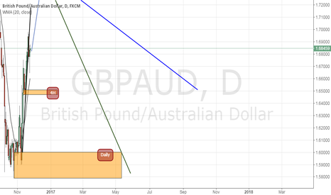 GBPAUD: GBPAUD : waiting for the price reach the aggregation