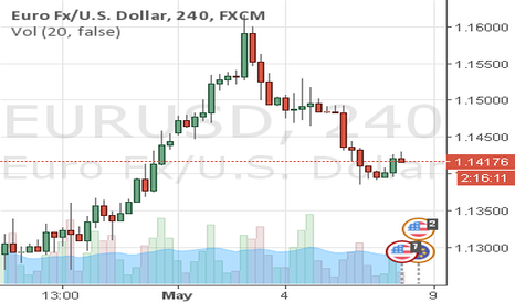 EURUSD: EURUSD - Going into the NFP..