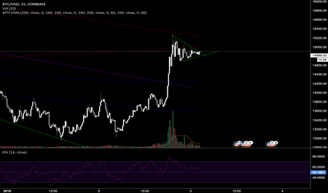 BTCUSD: GOING HIGHER CONSOLIDATION PATTERN BEFORE CONTINUING