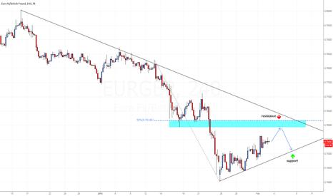EURGBP: EUR/GBP SHORT SETUP