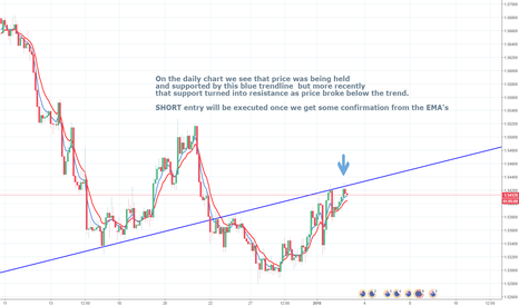 EURAUD: Trend analysis on EURAUD leading to potential shorts
