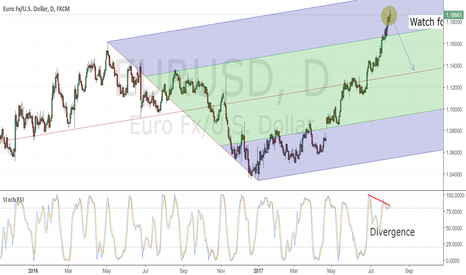 EURUSD: EURUSD-TIME TO COME DOWN?
