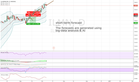 ILMN: Algorithmic short-term forecast for 10:th Oct
