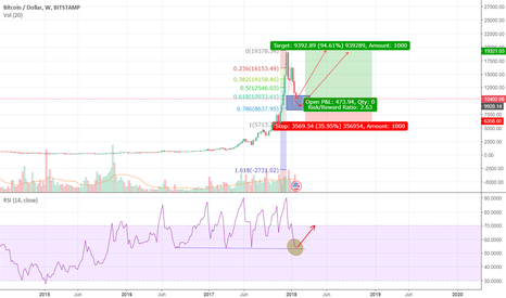 BTCUSD: Bitcoin is in BUY zone