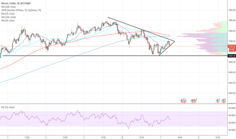 BTCUSD: BTCUSD - Consolidating in a small triangle. ready for a B/O imo