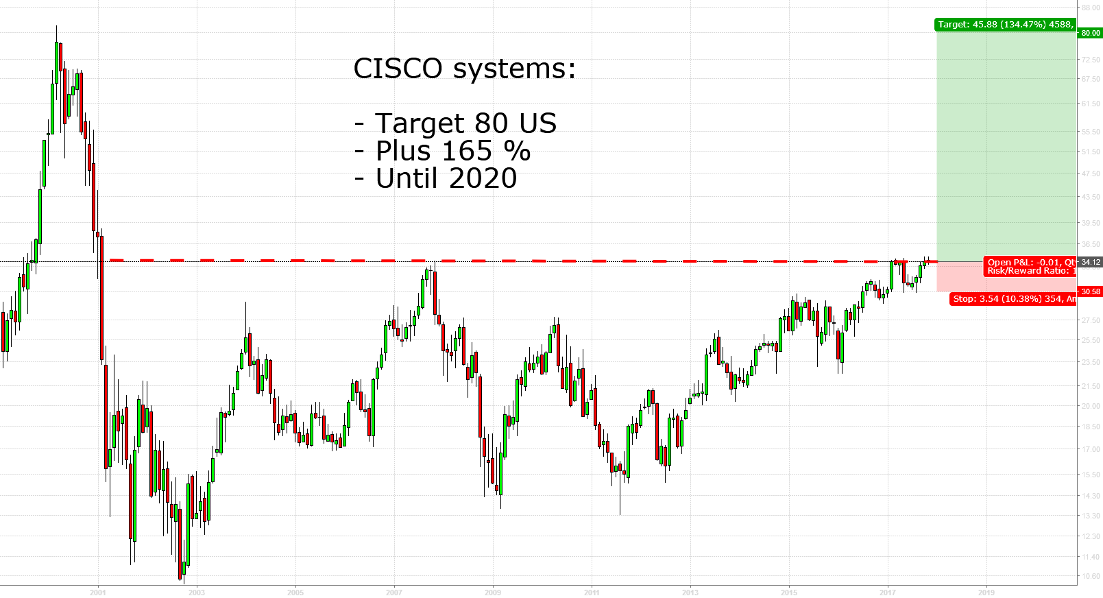 CISCO systems: Target 80 USD, net gain 56 USD or 165%