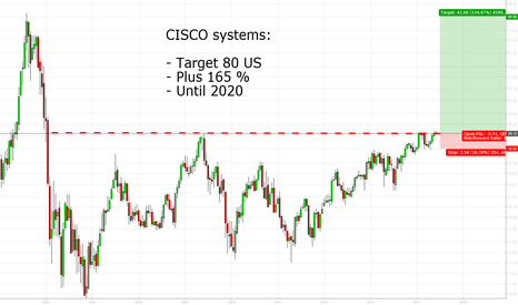 CSCO: CISCO systems: Target 80 USD, net gain 56 USD or 165%
