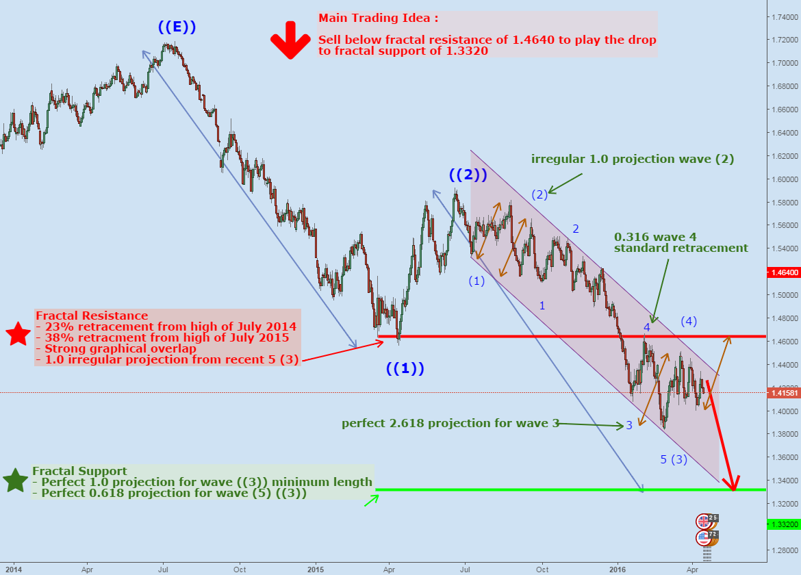 The Definitive Elliott Wave Structure for GBPUSD (Daily TF)