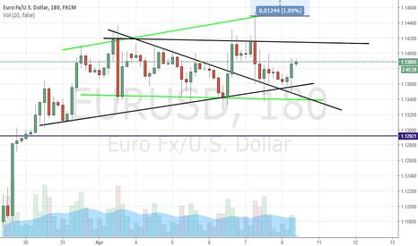 EURUSD: eurusd long triangle pattern target around 1.16 or 17