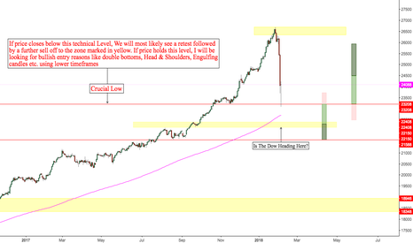 YM1!: US Stock Market Biggest Point Decline In History. Whats Next!