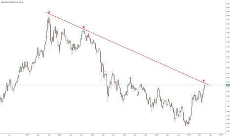 XAUUSD/CPIAUCSL: Inflation adjusted Gold Price Chart