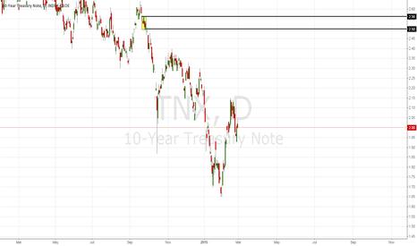 TNX: 10year note nearterm supply