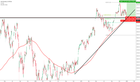 CAC: CAC D1 Long Position