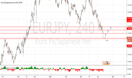 EURJPY: REBOUND EXPECTED