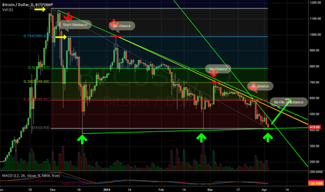 BTCUSD: turning point