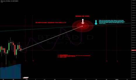 BTCUSD: BITCOIN IS GOING TO HELL!!