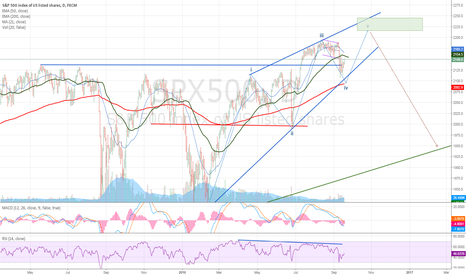 SPX500: Bearish pattern. wedge.  Short from 2215-2250