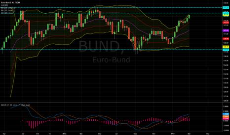BUND: EURO-Bund near top of range