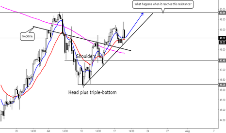UKOIL: Oil trying to be optimistic