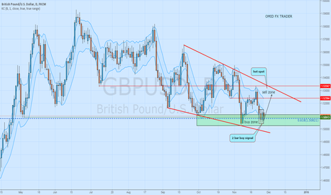 GBPUSD: gbp usd 2 bar buy signal