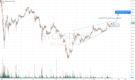 BTCUSD: BitCoin Forces on the move