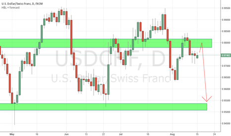 USDCHF: USDCHF pullback? Watch out for Bearish Price action @ Resistance