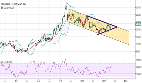HEXAWARE: Channel + Symmetric Triangle Breakout (Get Ready for Big Move)