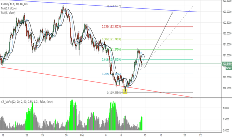 EURJPY: EUR JPY - 2nd Long Position