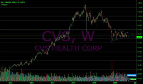 CVS: $CVS Weekly looks inviting and strong 78.5c from .16 now.42