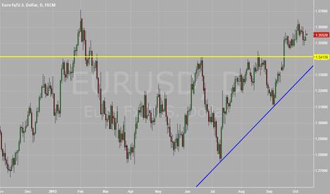 EURUSD: Short below 1.34 area