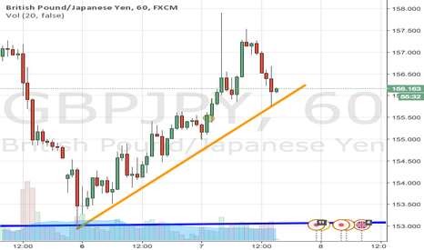 GBPJPY: GBPJPY reacted off one hour trendline