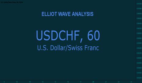 USDCHF: US Dollar $ vs Swiss Franc ₣