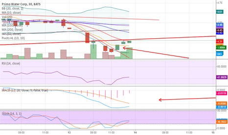 PRMW: watching the 10 day here