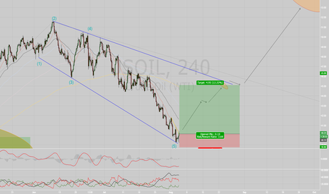 USOIL: Buy OIL